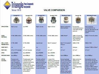 Valve Comparison Chart | Triangle Pump Components